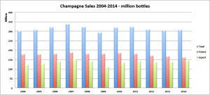 champagne-sales-2004-2014