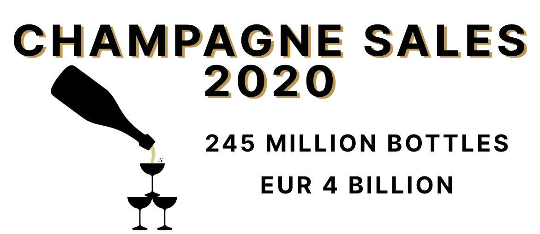 Champagne Sales 2020